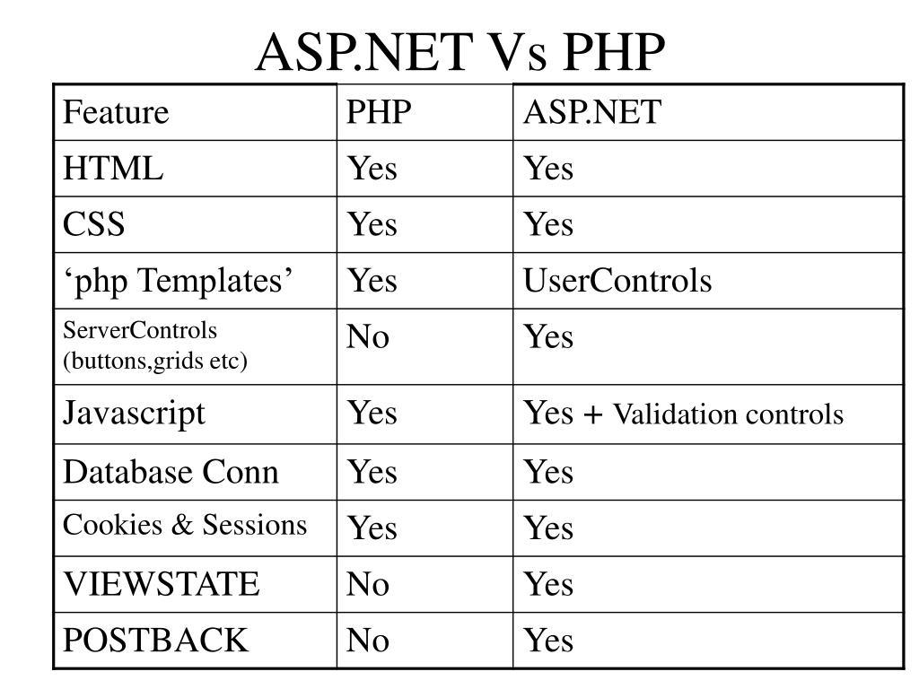 ASP.NET Vs PHP