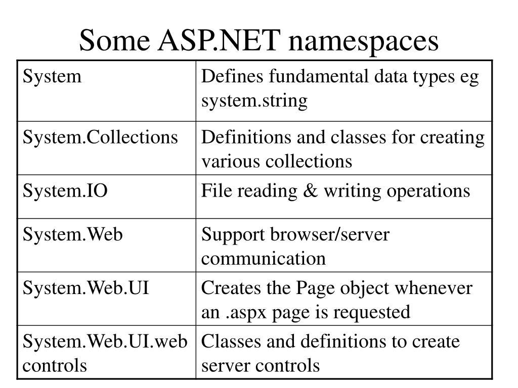 Some ASP.NET namespaces