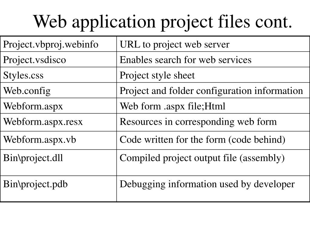 Web application project files cont.