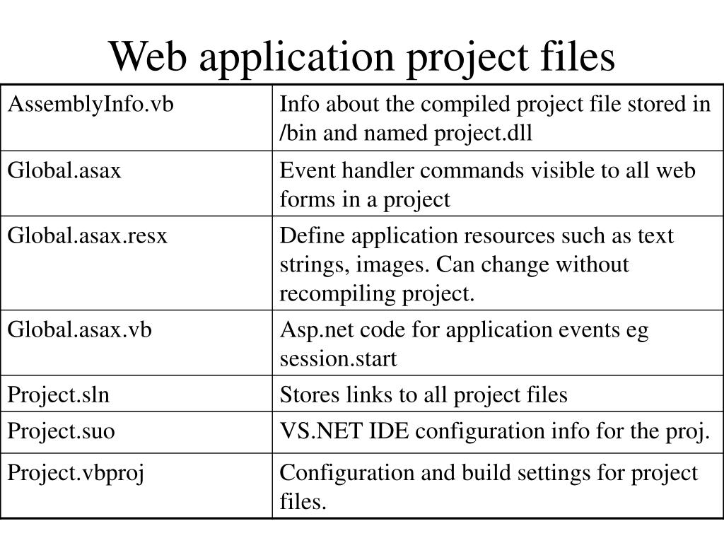 Web application project files
