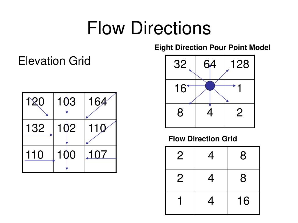 Flow Directions