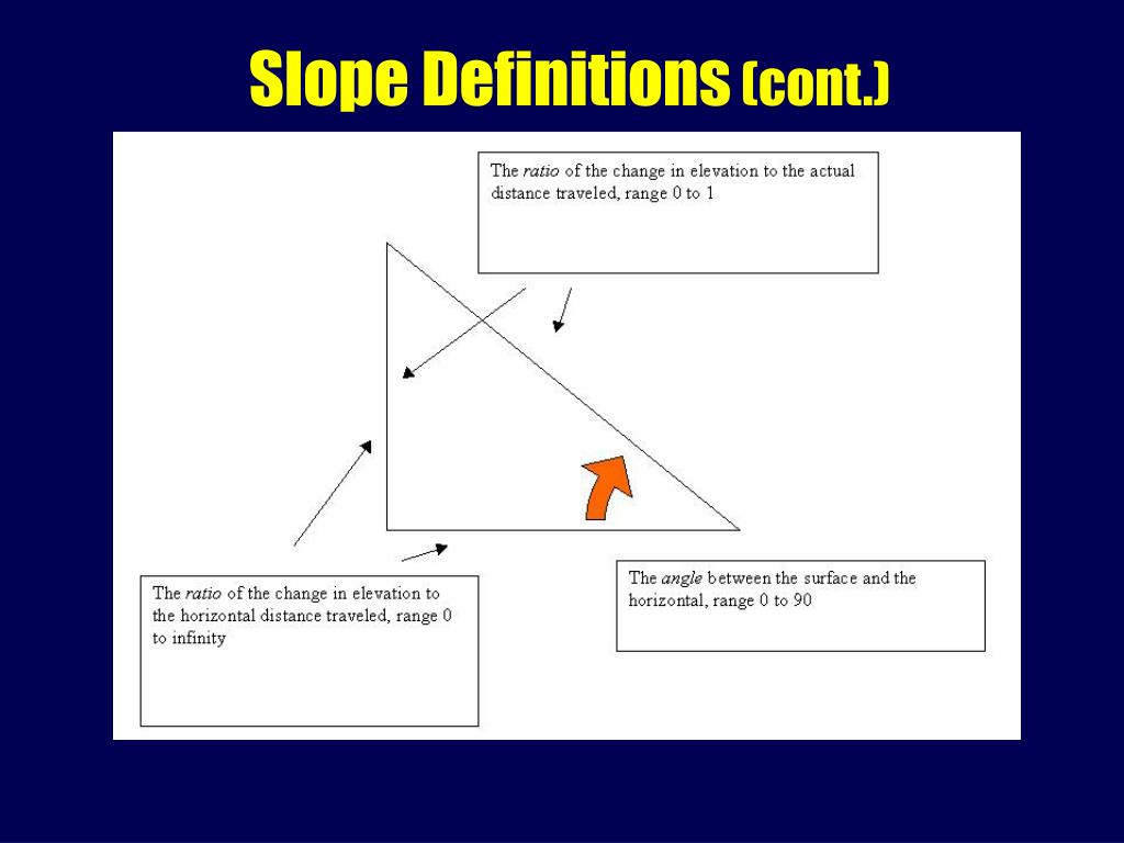 Slope Definitions