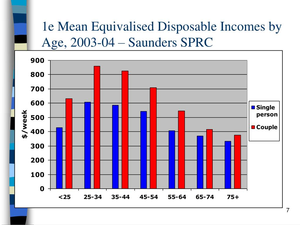 1e Mean Equivalised Disposable Incomes by Age, 2003-04 – Saunders SPRC