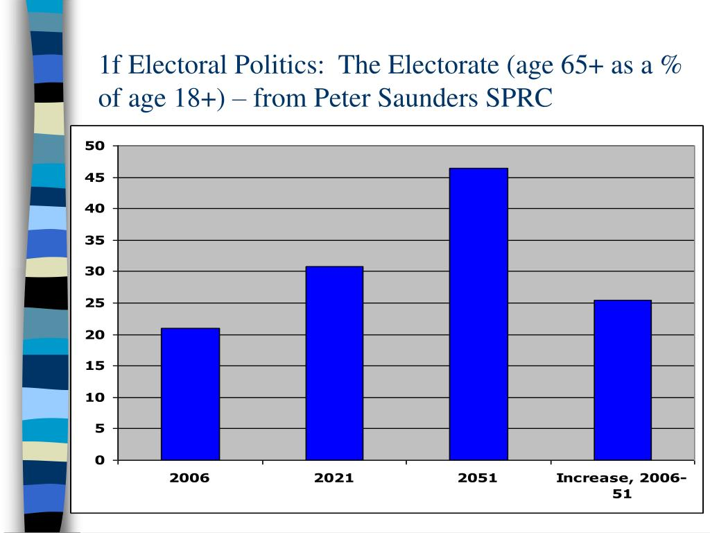 1f Electoral Politics:  The Electorate (age 65+ as a % of age 18+) – from Peter Saunders SPRC