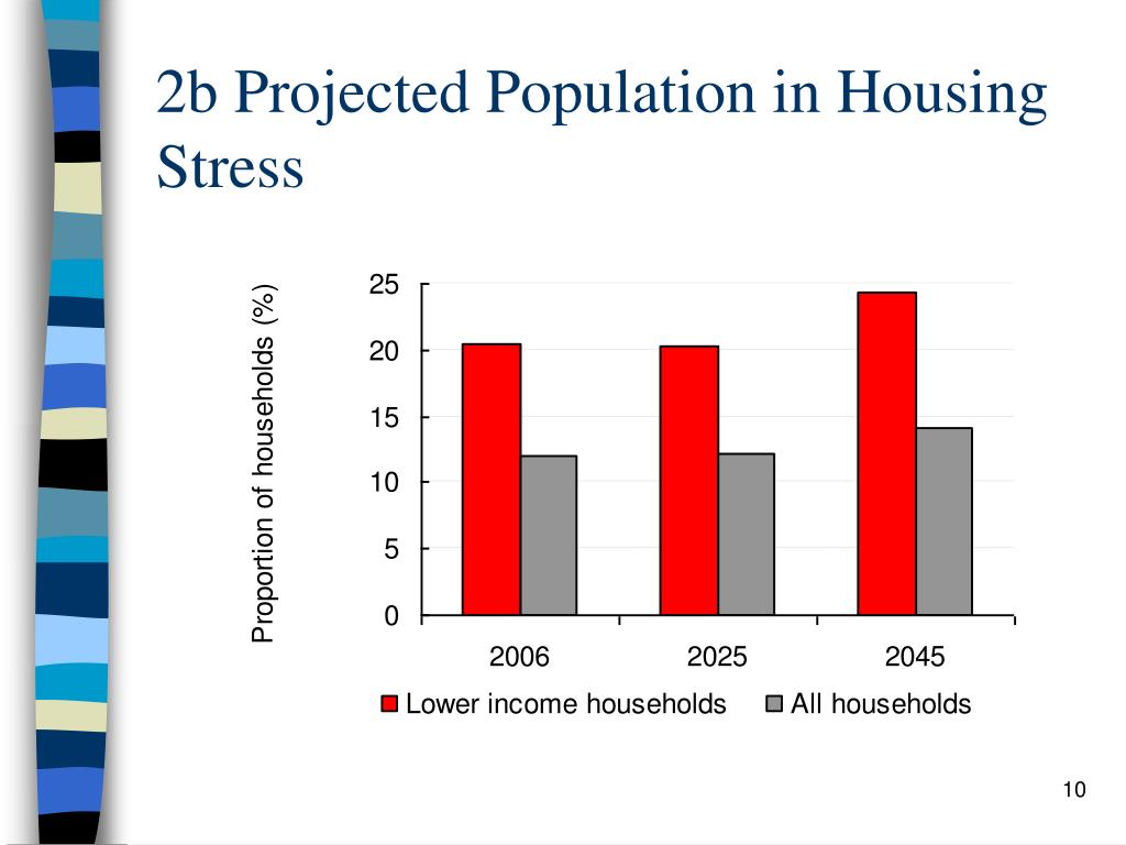 2b Projected Population in Housing Stress