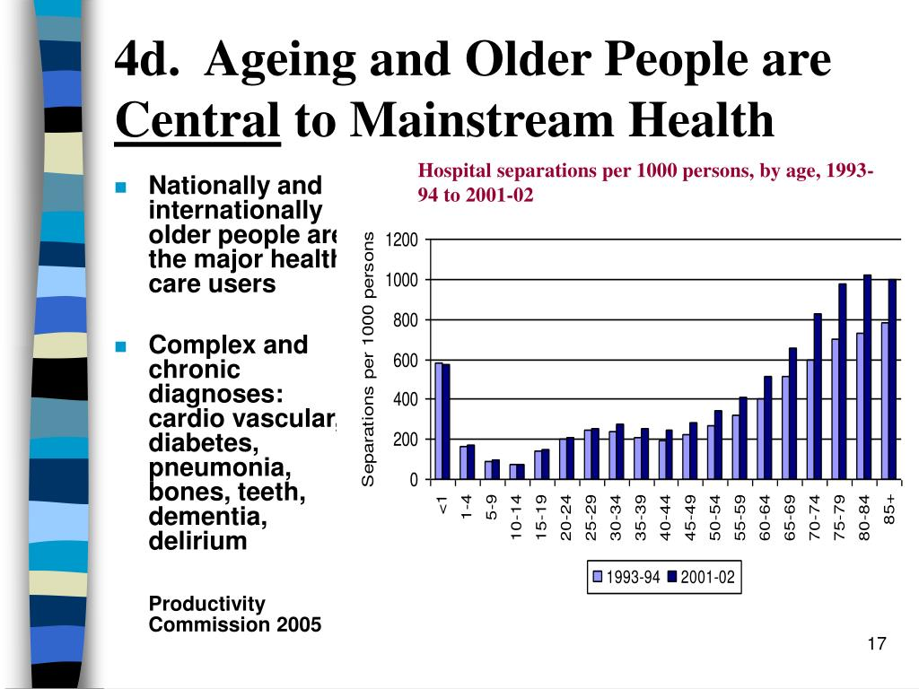 4d.  Ageing and Older People are