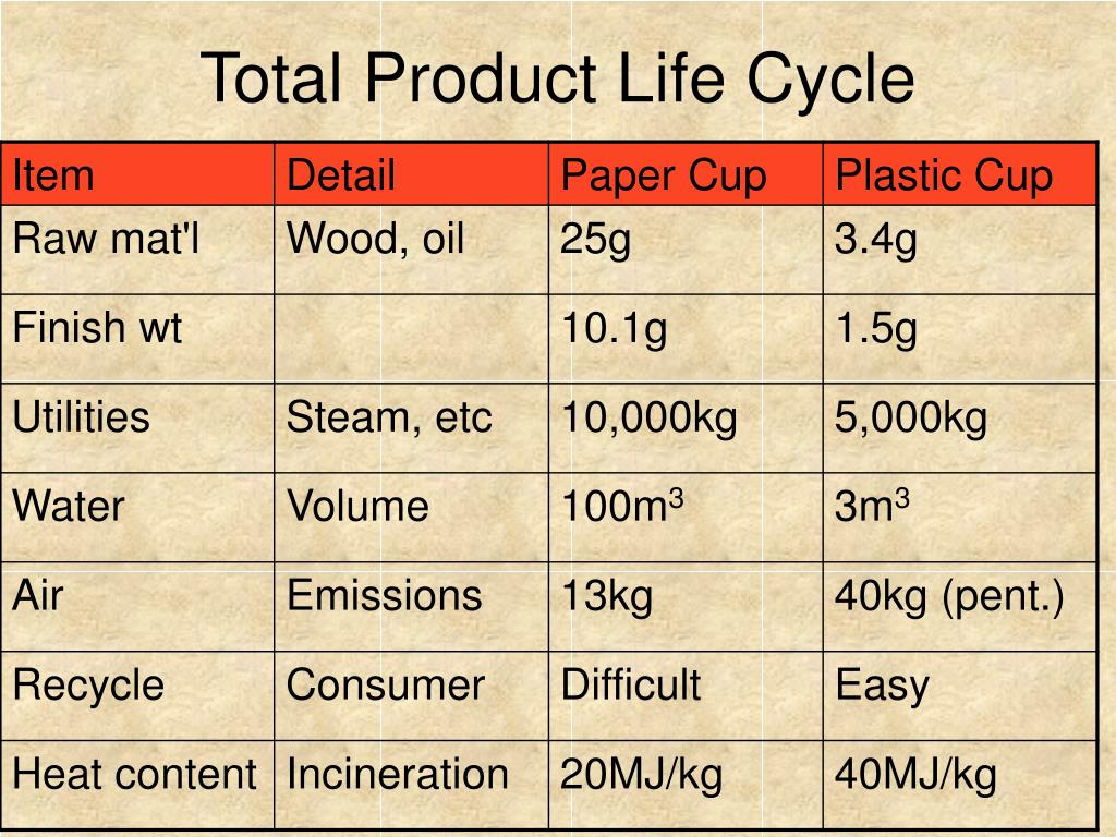 Total Product Life Cycle