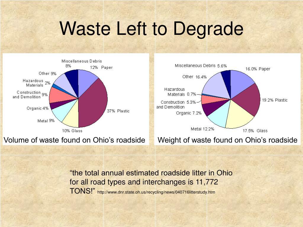 Waste Left to Degrade