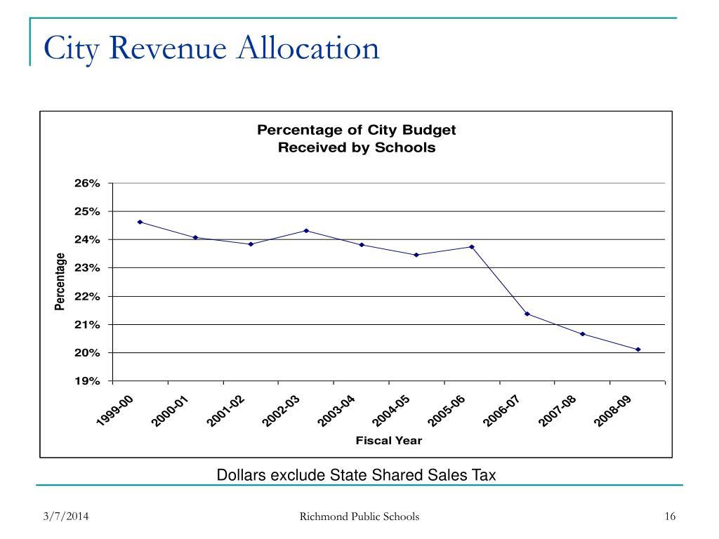 City Revenue Allocation