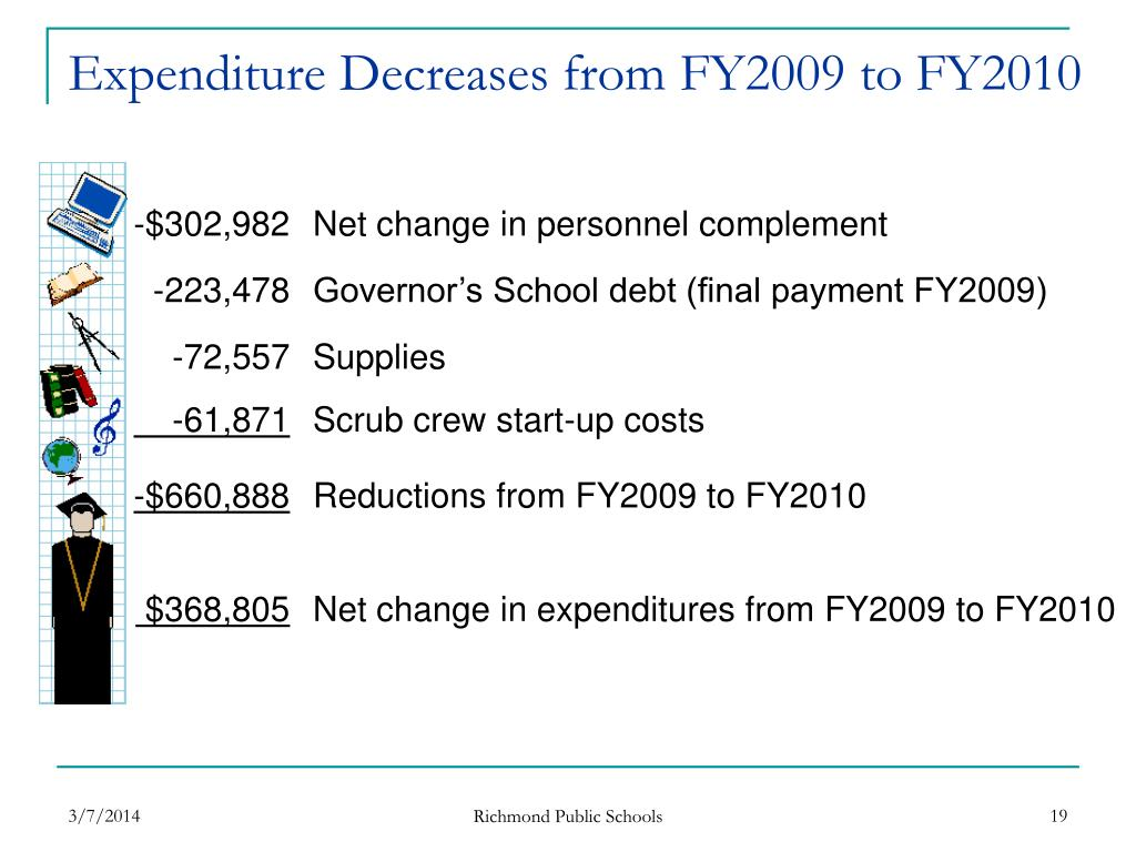 Expenditure Decreases from FY2009 to FY2010