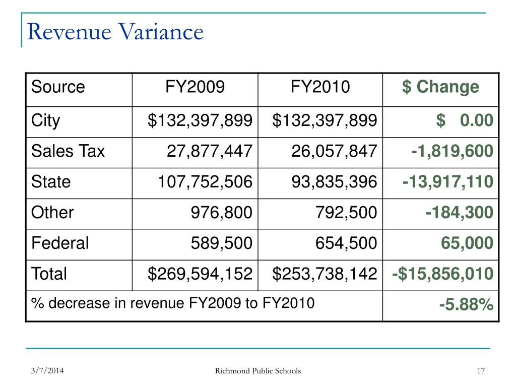 Revenue Variance
