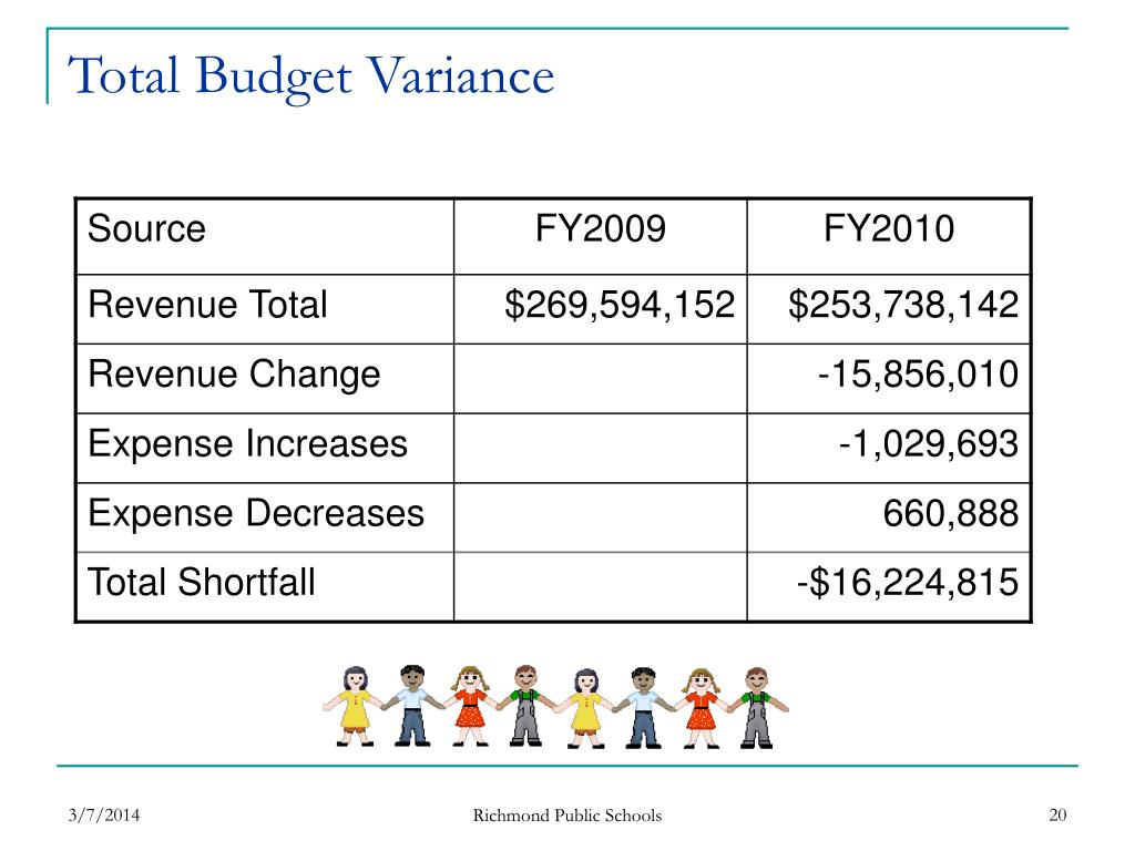 Total Budget Variance
