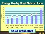 energy use by road material type