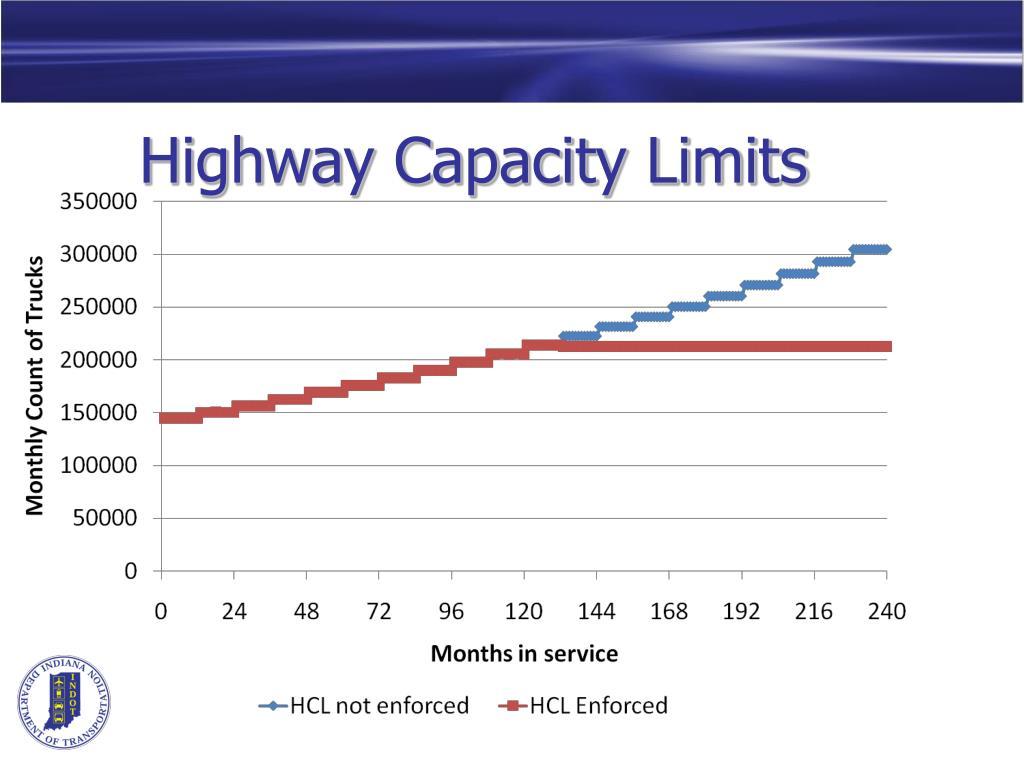 Highway Capacity Limits