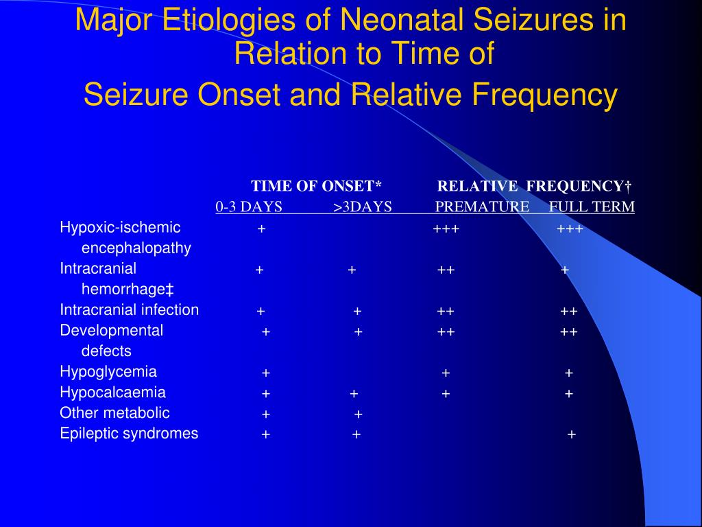 Major Etiologies of Neonatal Seizures in Relation to Time of