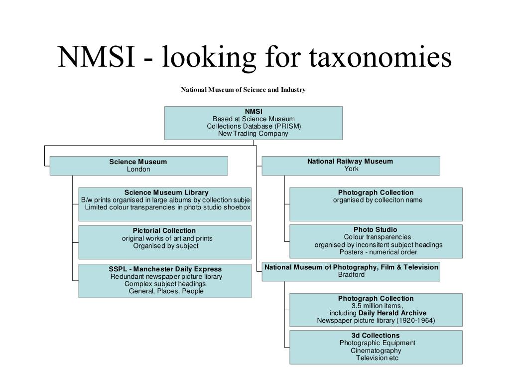 NMSI - looking for taxonomies