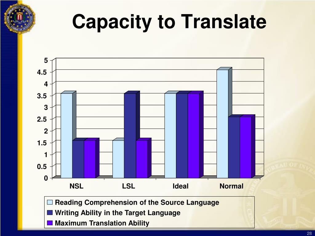 Capacity to Translate