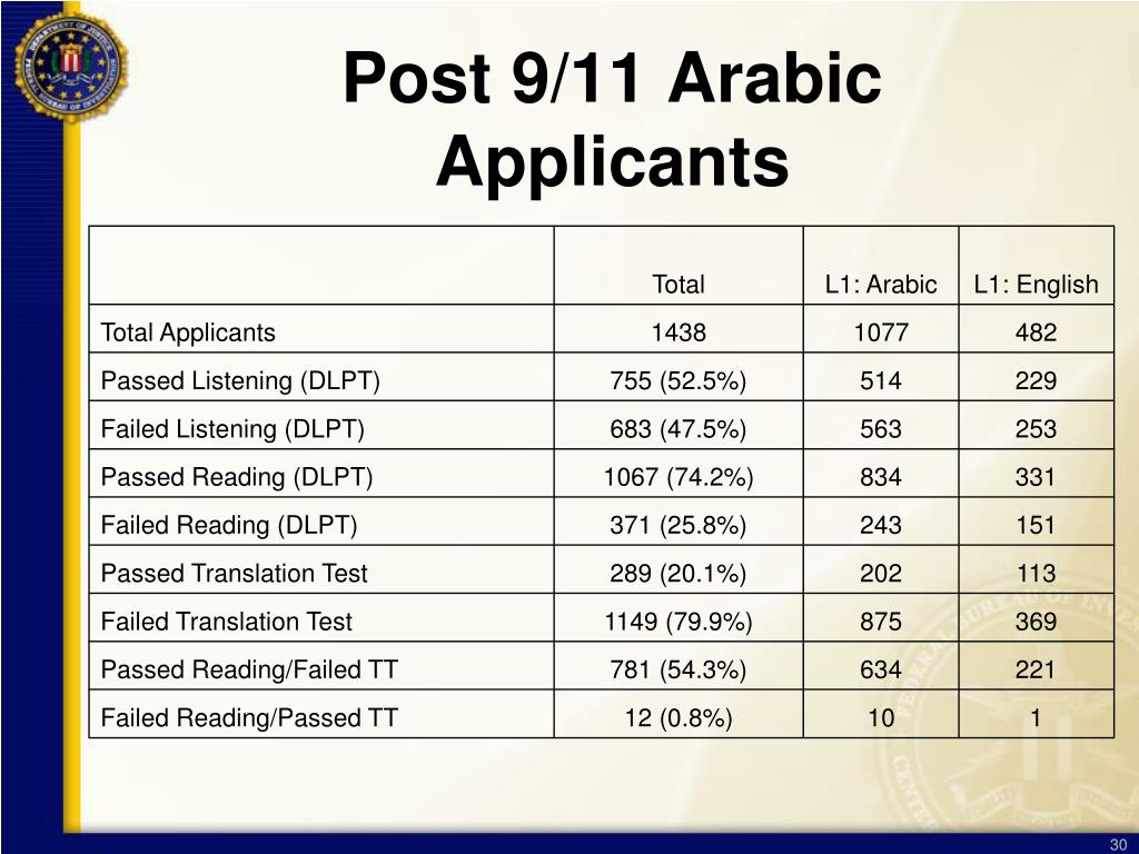 Post 9/11 Arabic Applicants