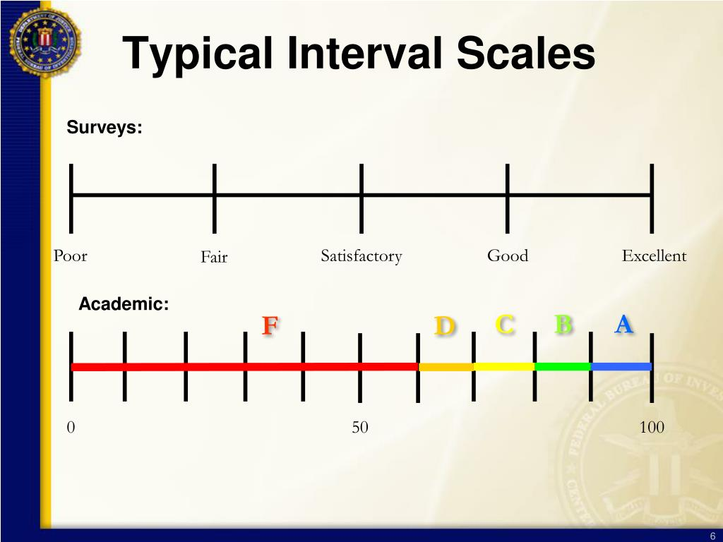 Typical Interval Scales