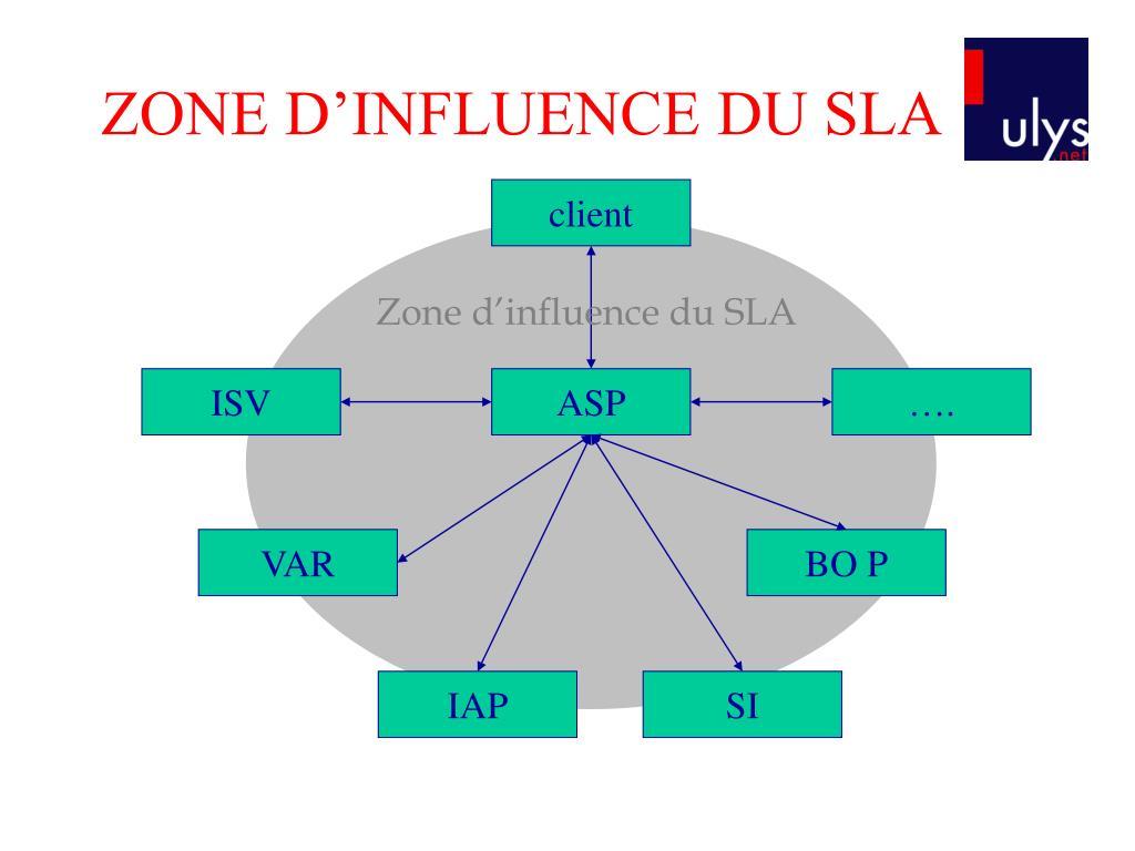 ZONE D'INFLUENCE DU SLA