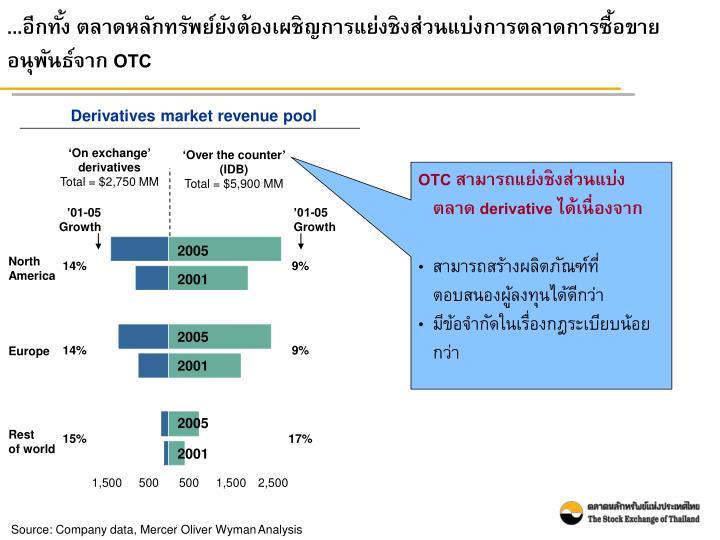 ...อีกทั้ง ตลาดหลักทรัพย์ยังต้องเผชิญการแย่งชิงส่วนแบ่งการตลาดการซื้อขายอนุพันธ์จาก