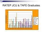 ratep jcu tafe graduates