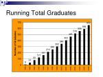 running total graduates