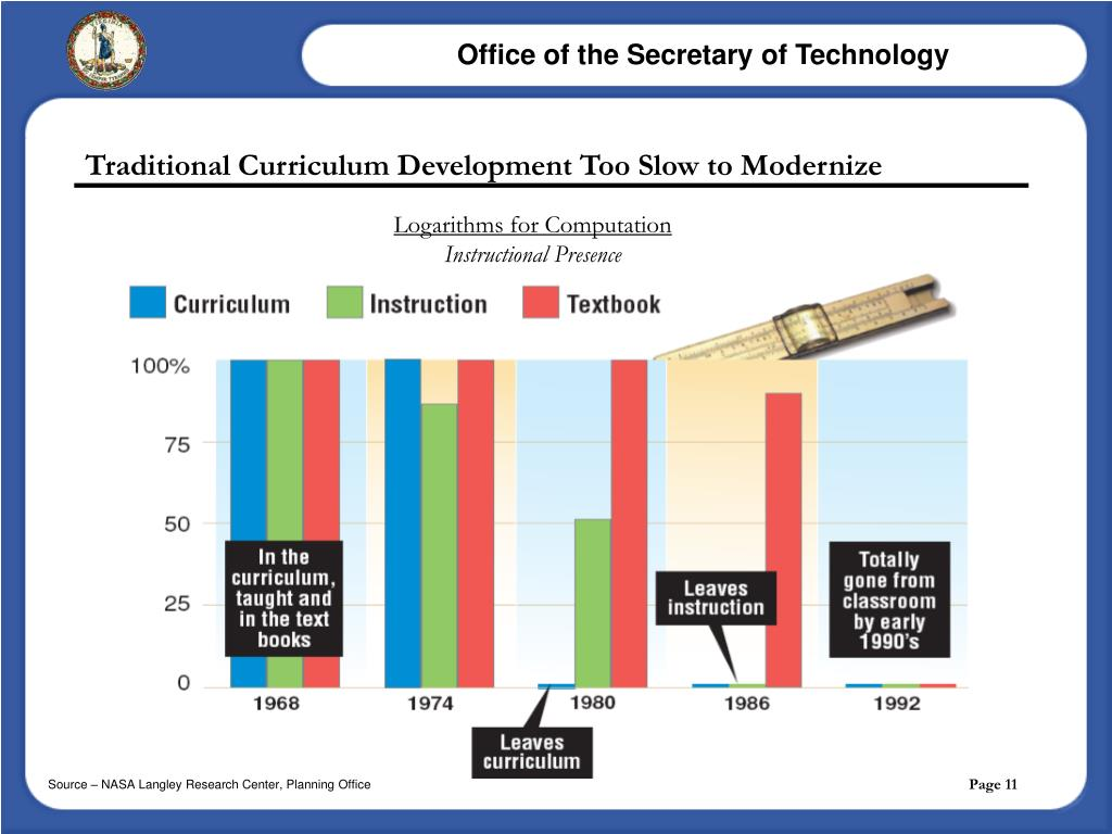 Traditional Curriculum Development Too Slow to Modernize