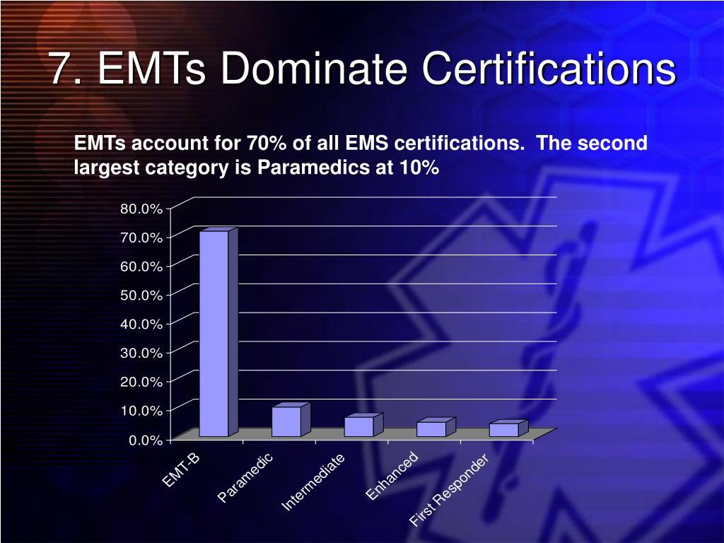 7. EMTs Dominate Certifications