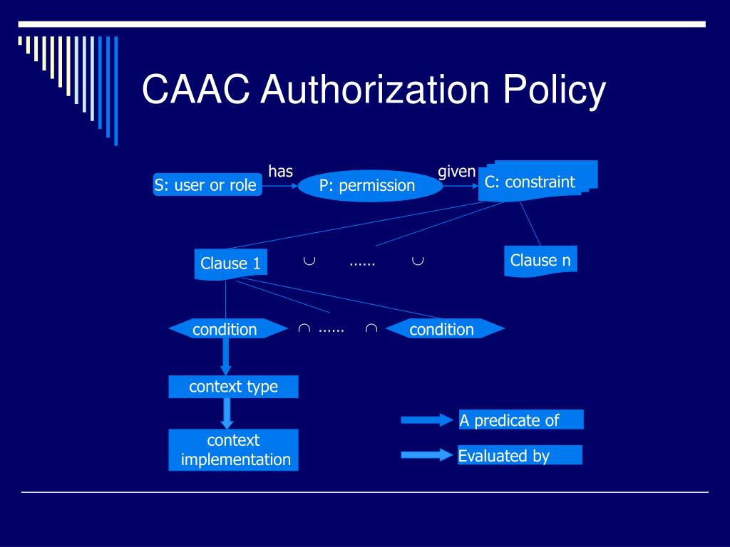 CAAC Authorization Policy
