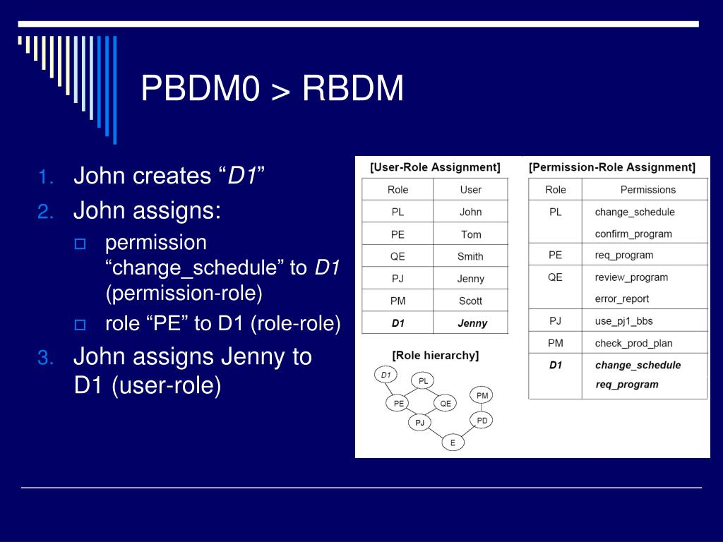 PBDM0 > RBDM
