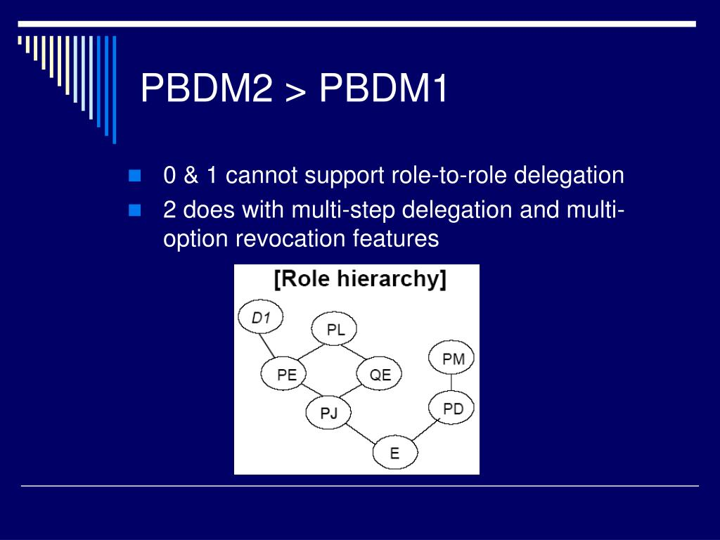 0 & 1 cannot support role-to-role delegation