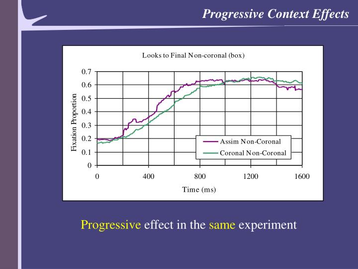 Progressive Context Effects