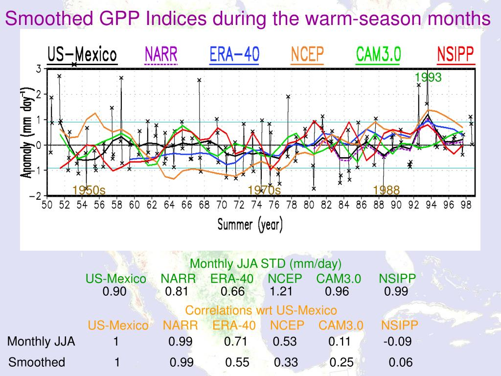 Smoothed GPP Indices during the warm-season months