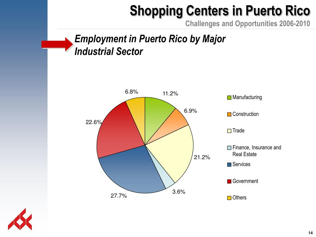 Employment in Puerto Rico by Major Industrial Sector