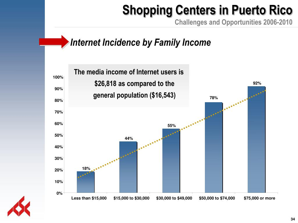 Internet Incidence by Family Income