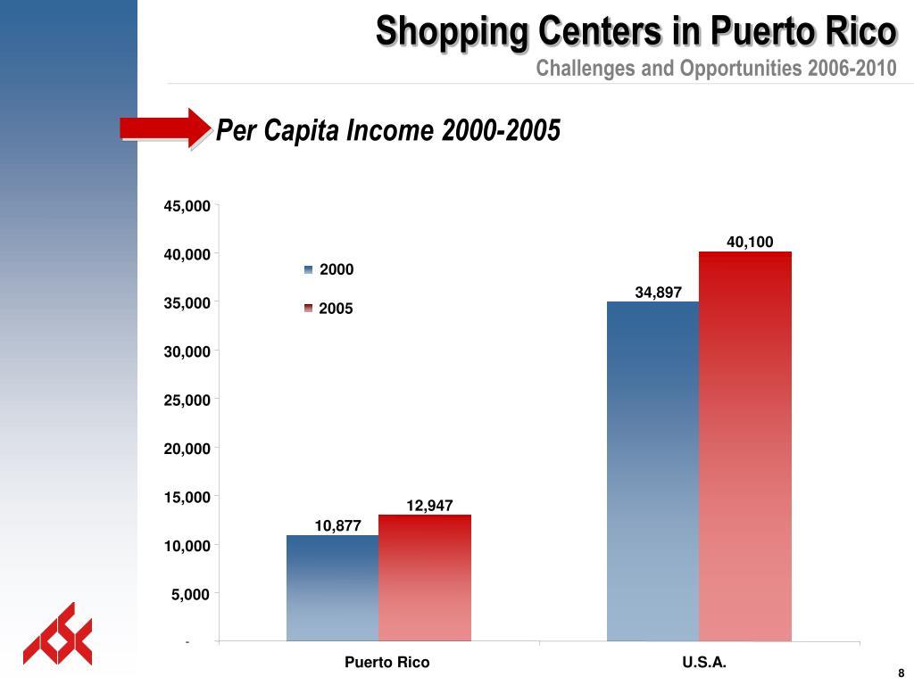 Per Capita Income 2000-2005
