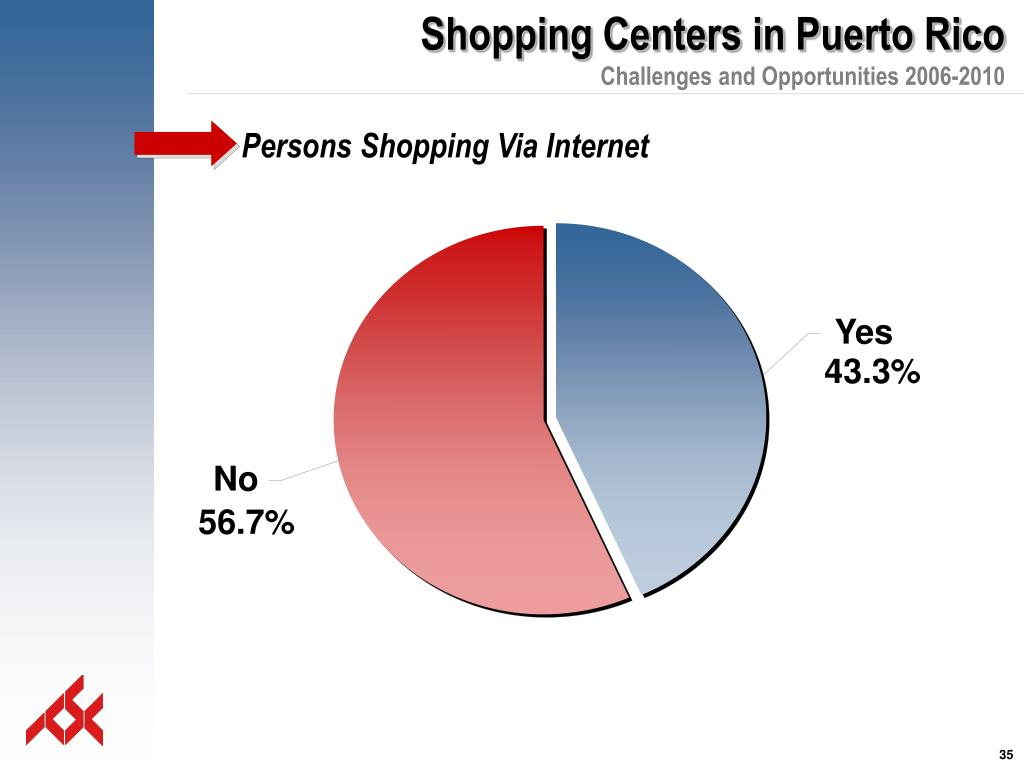 Persons Shopping Via Internet