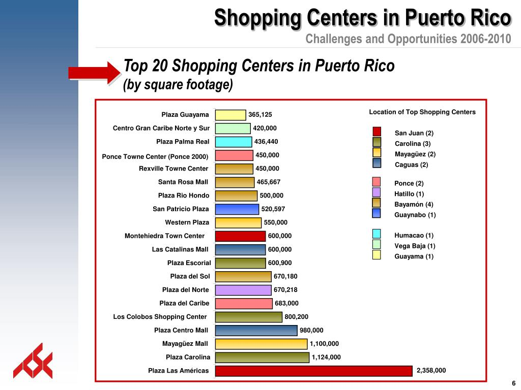 Location of Top Shopping Centers