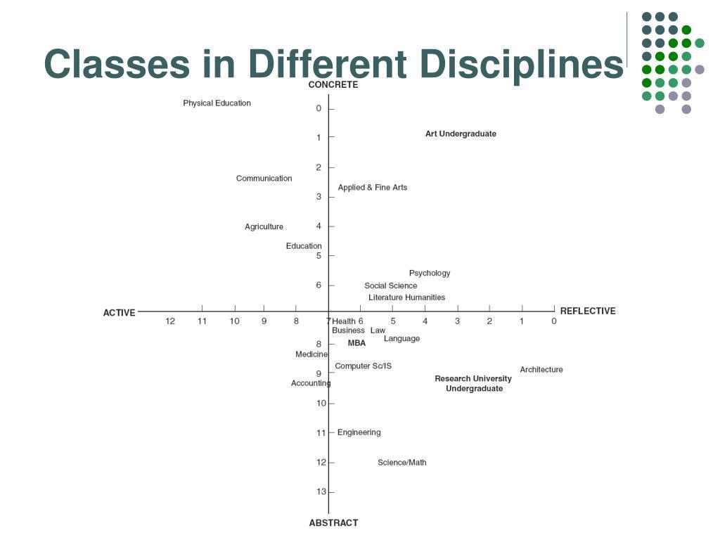 Classes in Different Disciplines