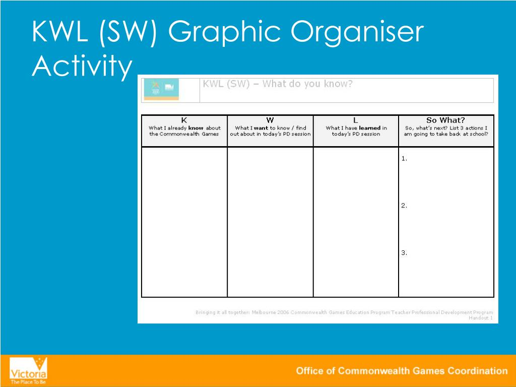 KWL (SW) Graphic Organiser Activity