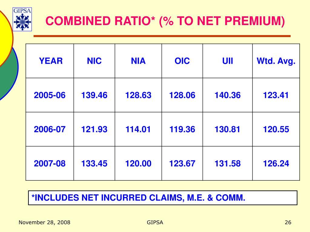 COMBINED RATIO* (% TO NET PREMIUM)