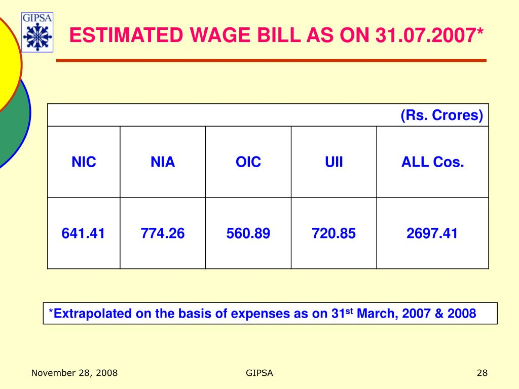 ESTIMATED WAGE BILL AS ON 31.07.2007*