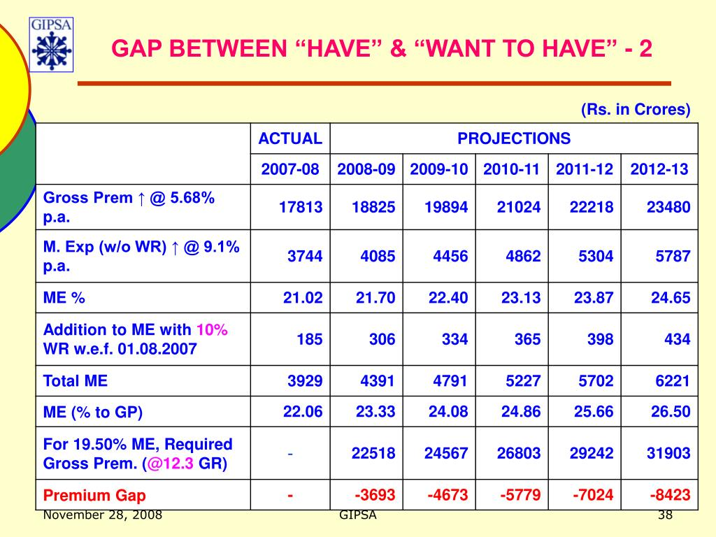 """GAP BETWEEN """"HAVE"""" & """"WANT TO HAVE"""" - 2"""