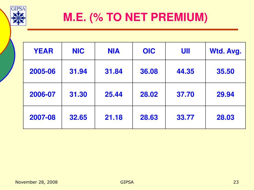 M.E. (% TO NET PREMIUM)