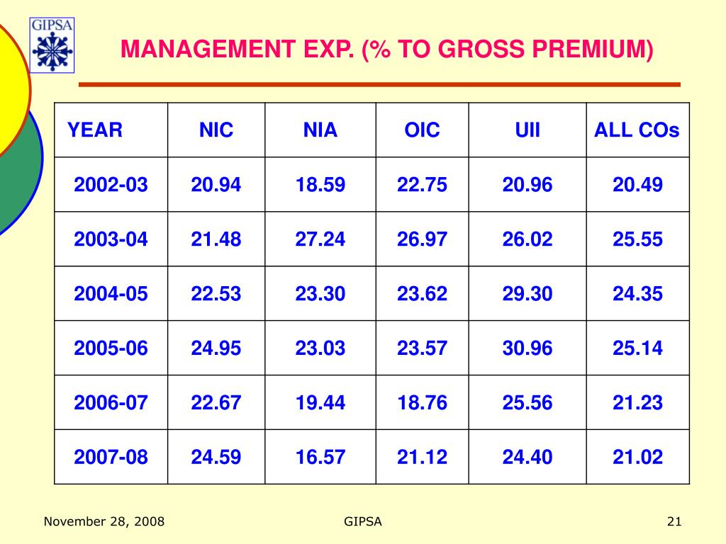 MANAGEMENT EXP. (% TO GROSS PREMIUM)