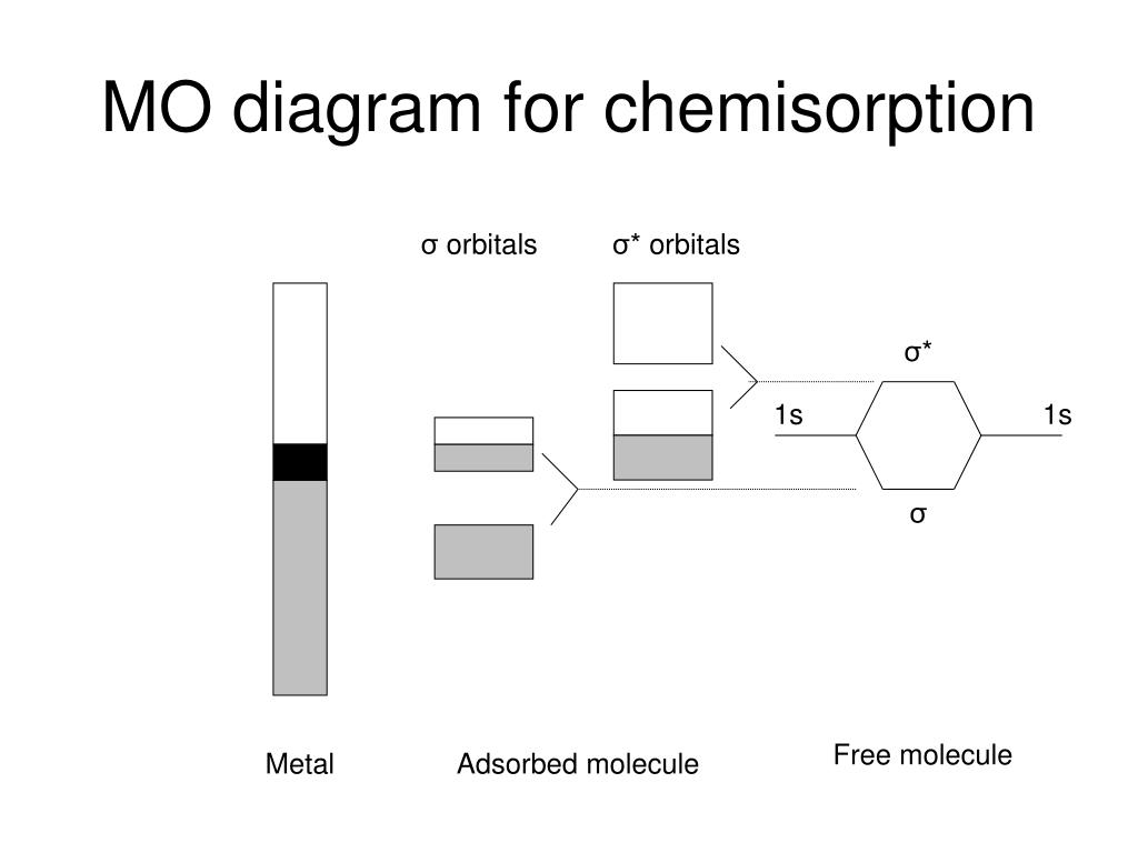 MO diagram for chemisorption