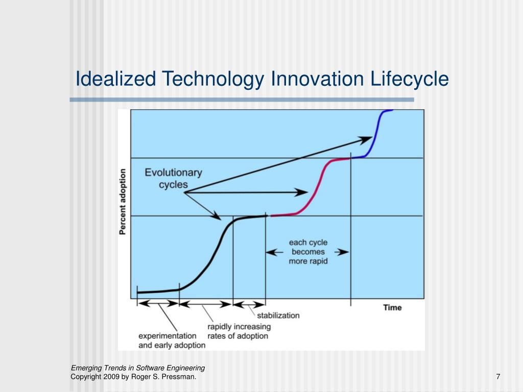 Idealized Technology Innovation Lifecycle