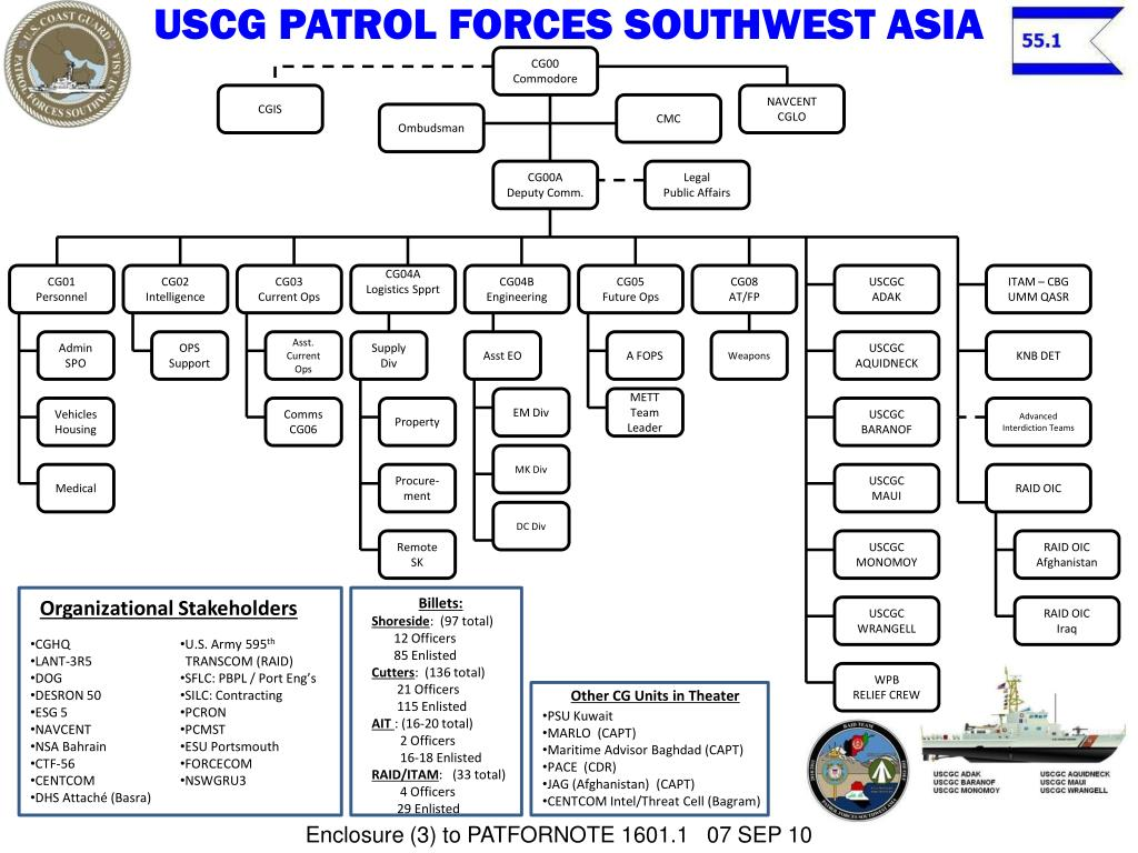 USCG PATROL FORCES SOUTHWEST ASIA