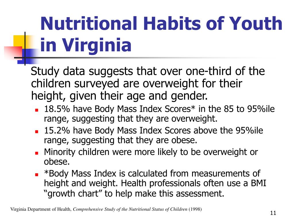 Nutritional Habits of Youth in Virginia